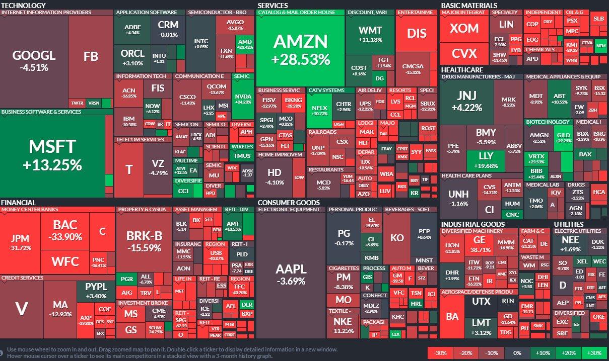Mapa del S&P 500