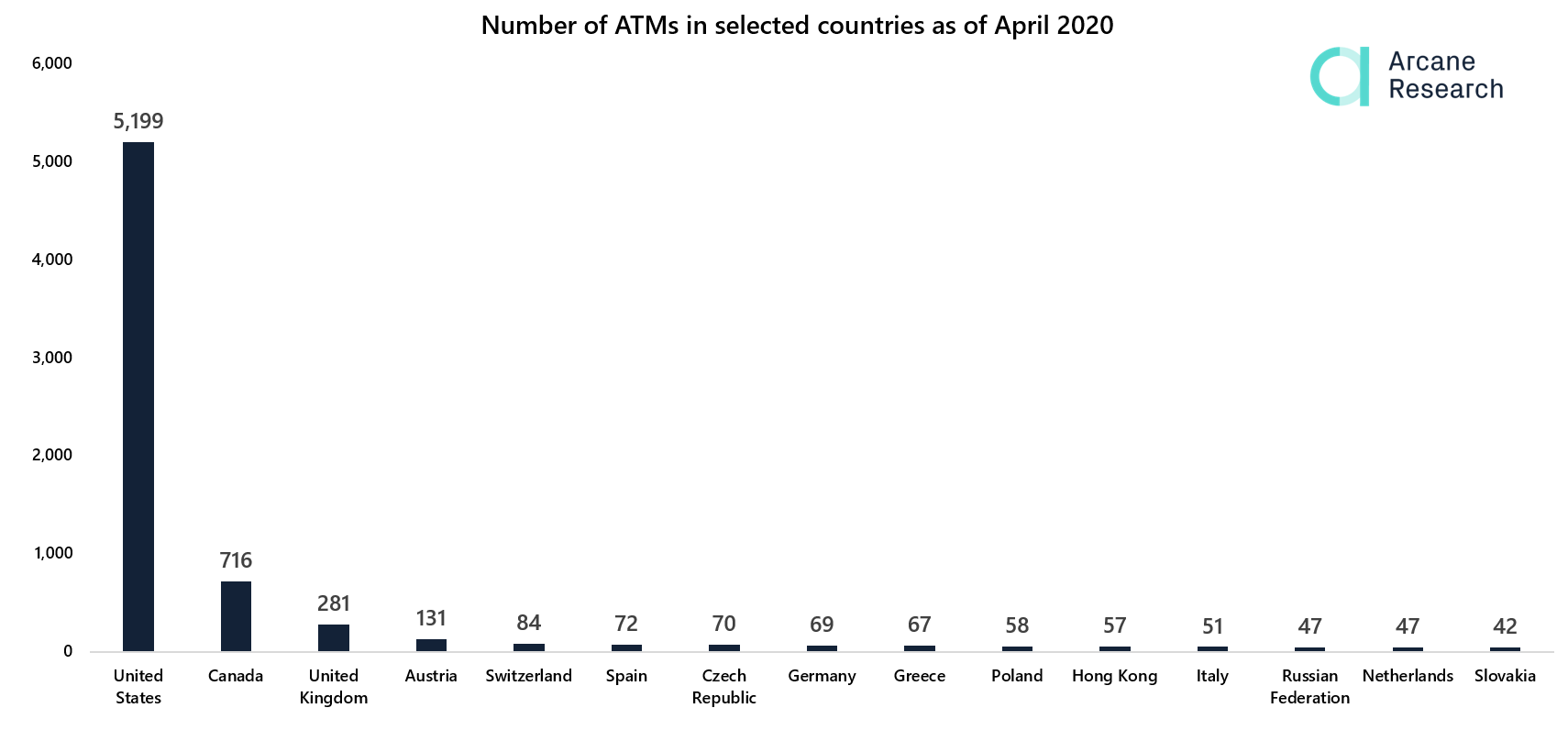 Number of Bitcoin ATMs in Selected Countries by Arcane Research
