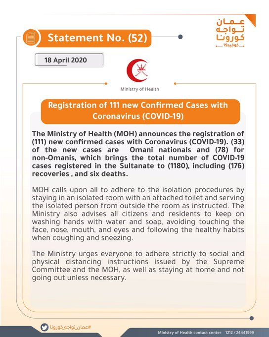 The Ministry of Health (MOH) announces the registration of (111) new confirmed cases with Coronavirus (COVID-19). (33) of the new cases are  Omani nationals and (78) for non-Omanis, which brings the total number of COVID-19 cases registered in the Sultanate to (1180), including (176) recoveries , and six deaths.
