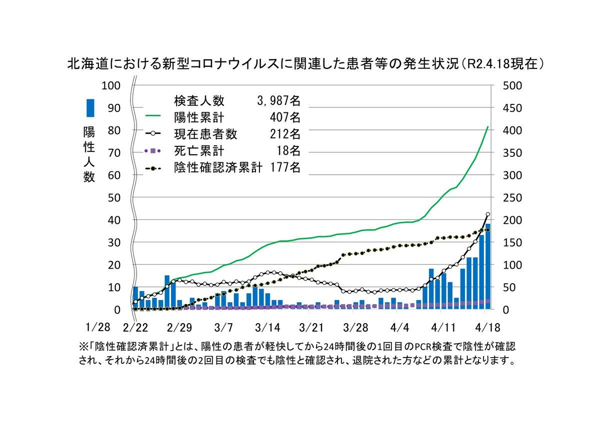 今日 の 北海道 の コロナ 感染 者 数