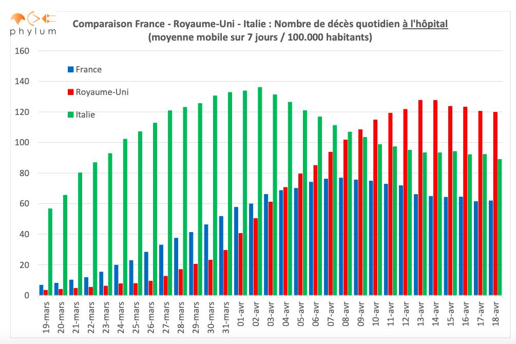 Coronavirus, Italie et France par rapport à l'alarmisme