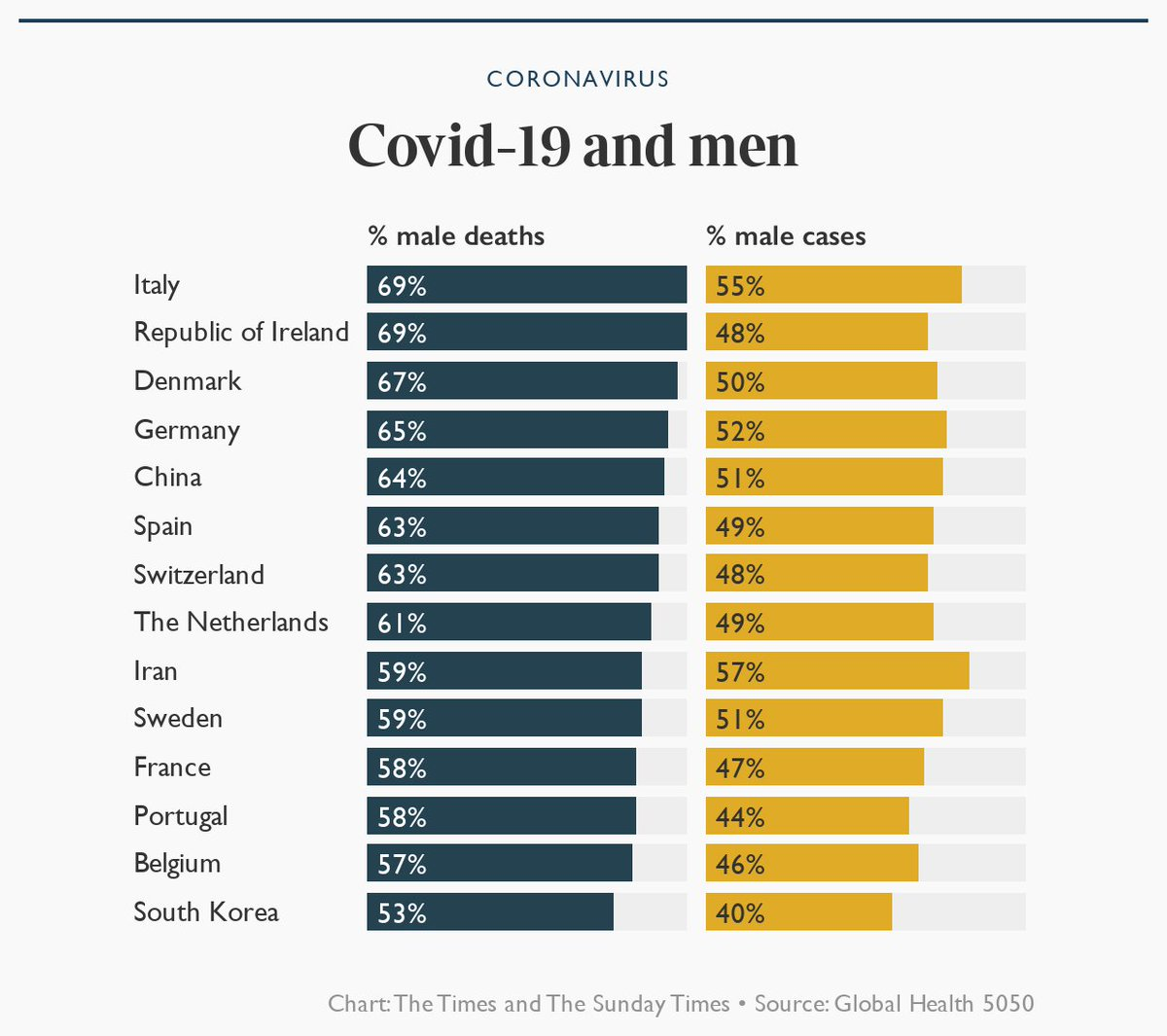 Every country that publishes data by gender shows more men are dying than women