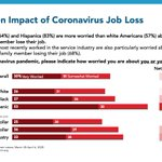Image for the Tweet beginning: Our survey shows uneven worry