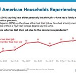 Image for the Tweet beginning: About a third of Americans