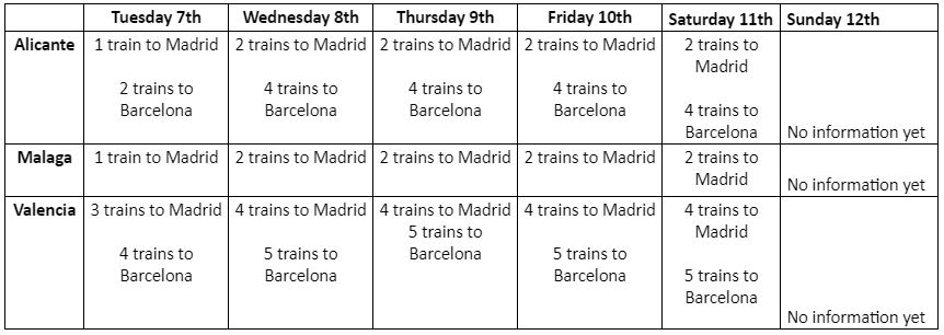 Updated train timetable for this week to Barcelona and Madrid from Alicante, Valencia and Malaga. Visit http://renfe.com  for details and booking.