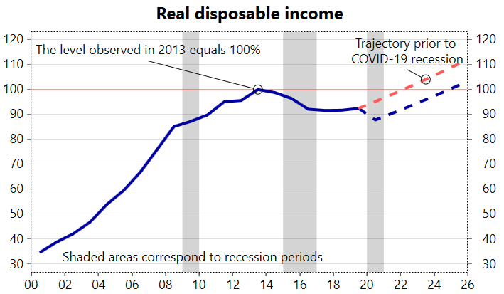 A very sad thing about the current situation in #Russia is that after COVID recession it will take even longer before the average personal real disposable income returns to the level of 2013. The sceario on the chart is actually an optimistic one pic.twitter.com/FNnqhsDjXN