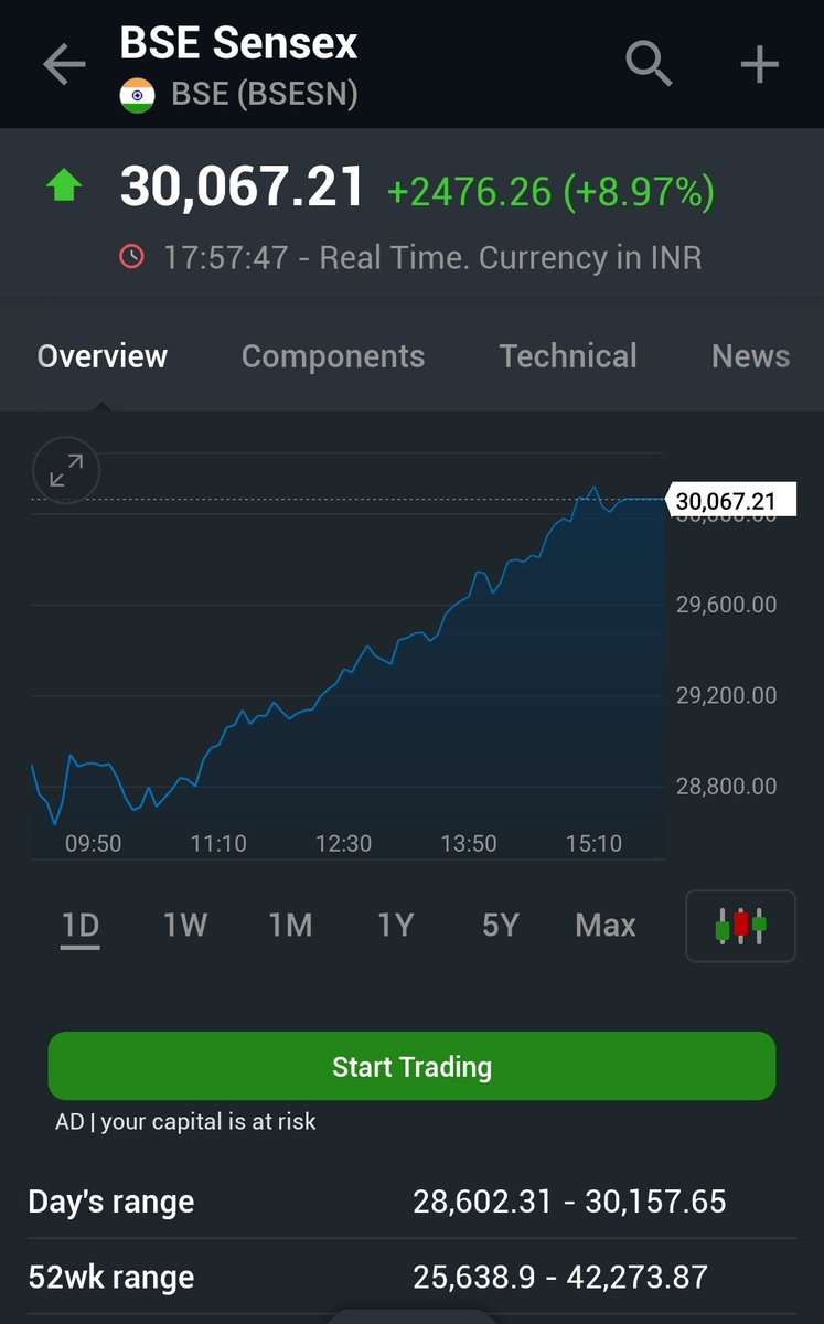 #Sensex #reclaims #important 30k #level #nifty #nifty50 #sharemarket #StockMarketCrash2020 #StockMarket #stockmarketcrash  #follotrick #follobackforfolloback #follo4follo #FolloForFolloBack #FolloMe #follo4folloback #follo