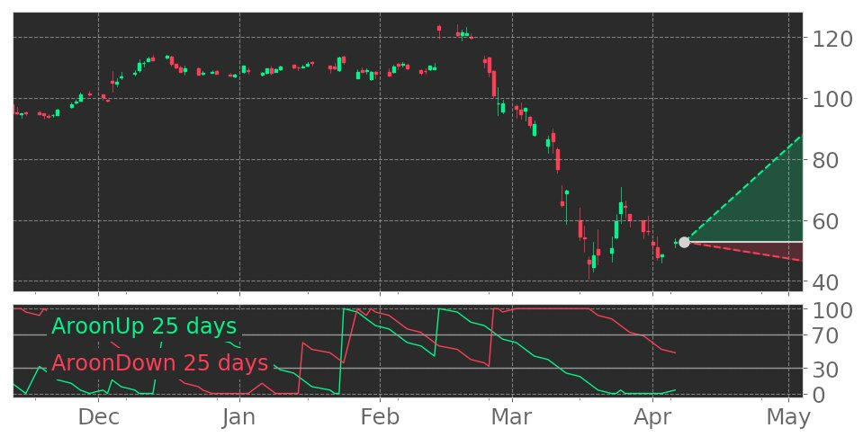 $EXPE's Aroon indicator reaches into Uptrend on March 27, 2020. View odds for this and other indicators: https://tickeron.com/go/1455768 #ExpediaGroup #stockmarket #stock #technicalanalysis #money #trading #investing #daytrading #news #todaypic.twitter.com/9JfPHOuG1o