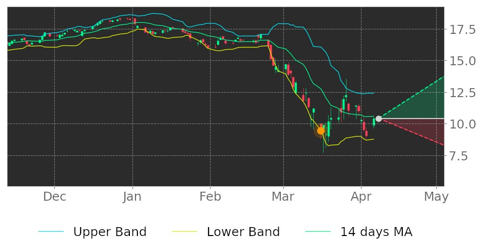 $HST in Uptrend: price may jump up because it broke its lower Bollinger Band on March 16, 2020. View odds for this and other indicators: https://tickeron.com/go/1455769 #stockmarket #stock #technicalanalysis #money #trading #investing #daytrading #news #todaypic.twitter.com/IJoXq4ncc7