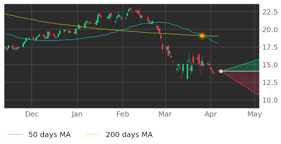 $MYL in Downtrend: 50-day Moving Average broke below 200-day Moving Average on March 26, 2020. View odds for this and other indicators: https://tickeron.com/go/1455771 #Mylan #stockmarket #stock #technicalanalysis #money #trading #investing #daytrading #news #todaypic.twitter.com/quR3U34Xtf