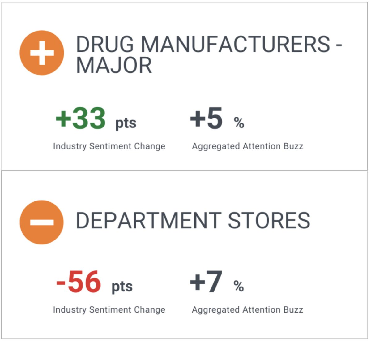 Check out our weekly market movers: Major Drug Manufacturers ⬆, Department Stores ⬇️. Find out which companies you should keep an eye on or subscribe today: https://t.co/Q5FzHCcQXt https://t.co/i1Qk0LCNUB