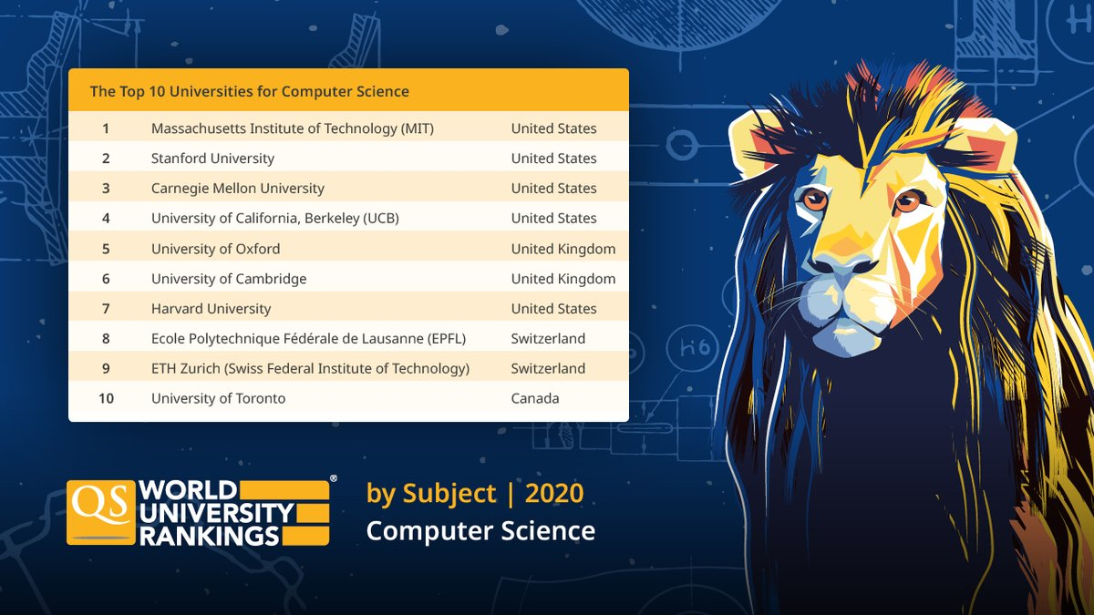 Qs World University Rankings On Twitter Step Aside Bill Gates The Next Generation Of Tech Leaders Are Here Check Out The World S Top 10 Universities To Study Computer Science And Explore