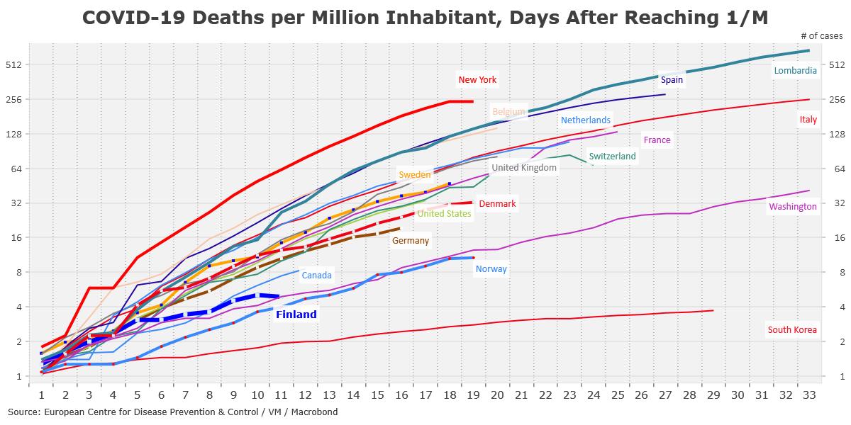 Norja Suomea edellä n. viikon ja alempi kuolleisuus. Liekö nuorempi väestö syynä? pic.twitter.com/JEDn3IFdHu