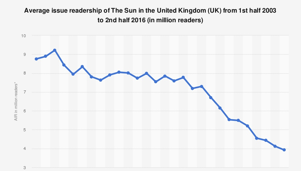 I am pleased to report the readership of the Sun continues to plummet with the number of copies sold falling by 8% in the last 12 months. Readership has collapsed from over 9m to just 1.38m and the owner of the paper lost £68m in the last financial year #dontbuythesun