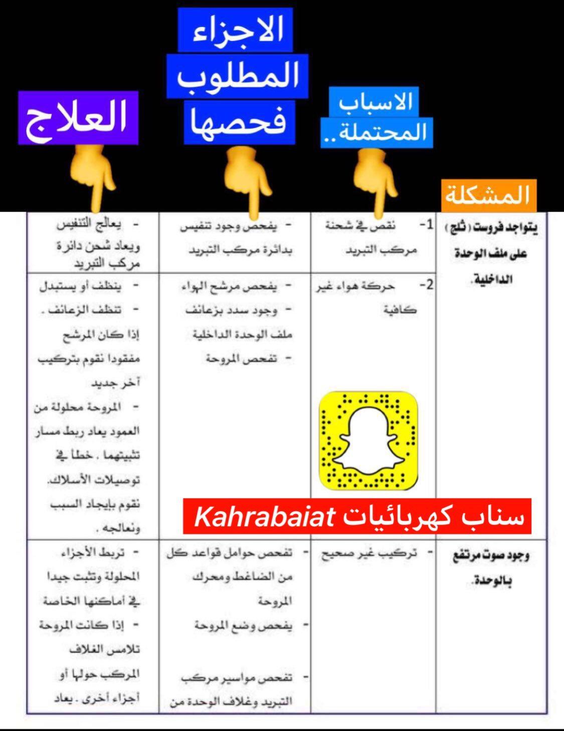 منصور الشبيبي Di Twitter المكيف عندك يثلج شف هالصورة تفيدك بالحلول