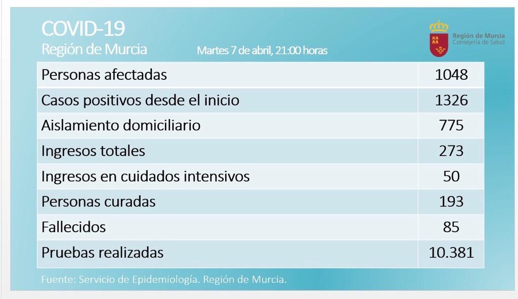 🏥 Confirmados 1048 casos de #coronavirus en la #RegióndeMurcia a las 21:00h.  1326 casos desde que comenzó la pandemia.   ⚫ Lamentamos informar de que el número de fallecidos asciende a 85. DEP https://t.co/DCHBav2zw9
