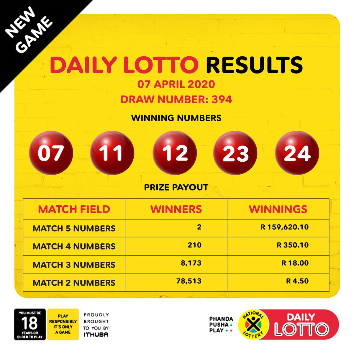 Here are the DrawResults & Payouts for (07/04/2020):   #DAILY LOTTO: 07, 11, 12, 23, 24   Congratulations to all the #winners!pic.twitter.com/SxS0Wo20Qj