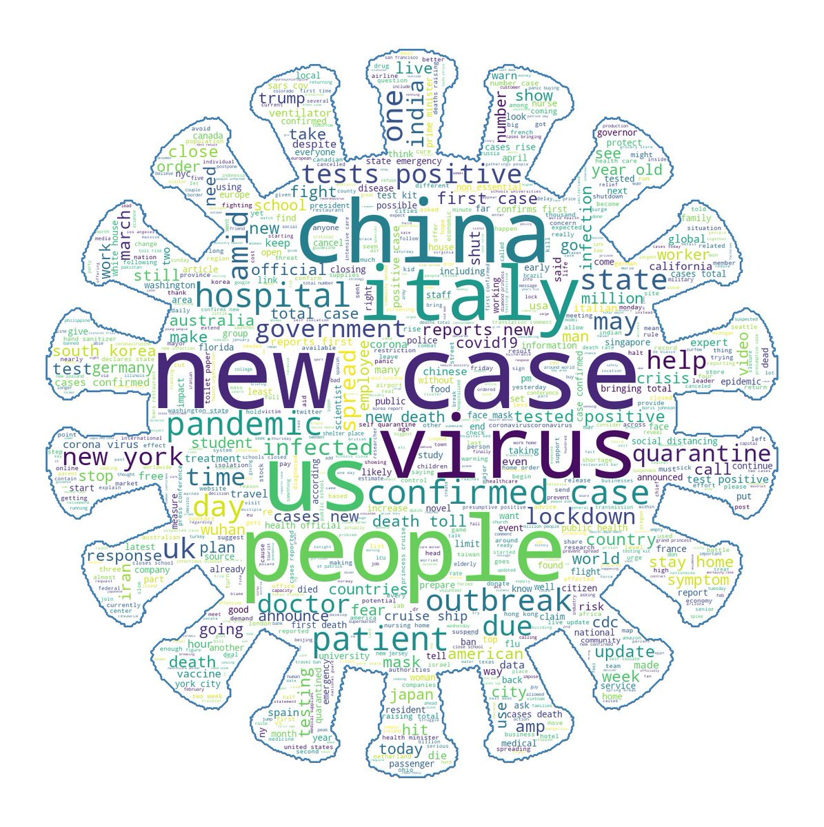Gustavo Rodriguez On Twitter New Tutorial On How To Make Your Own Shaped Word Cloud With Python Jupyter Notebook And Mongodb This One Is Made With 75 Thousand News Titles Gathered From