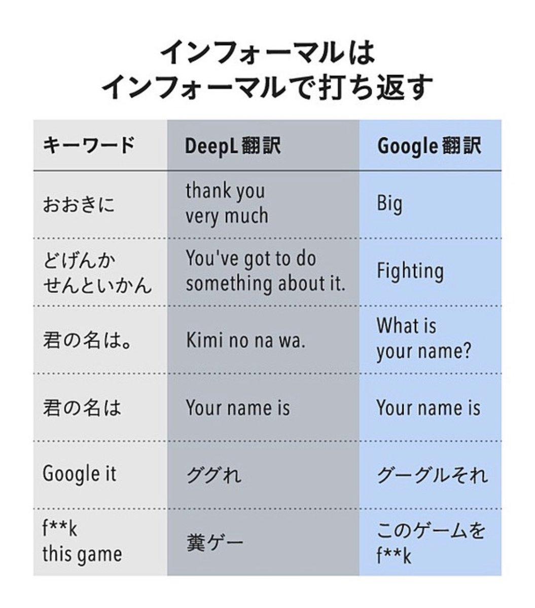 翻訳サービスDeepLがGoogle翻訳と比べて何が優れているのか?この比較表を見てなるほど…と唸った。