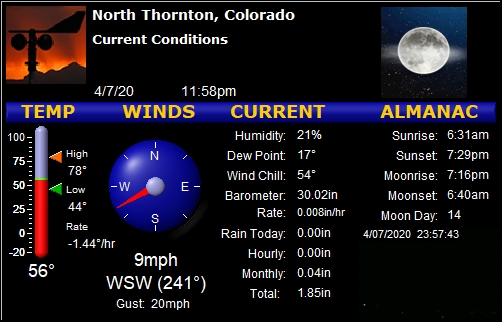 north thornton wx on twitter thornton co weather dry 55f humidity 21 wind wsw at 14 gusting to 20 today 44f 78f rain 0 00 cowx twitter