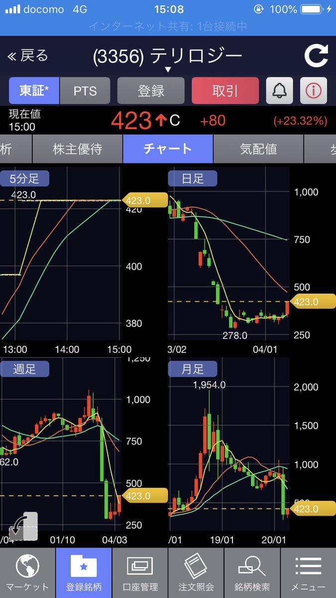 テリロジー 株価 掲示板