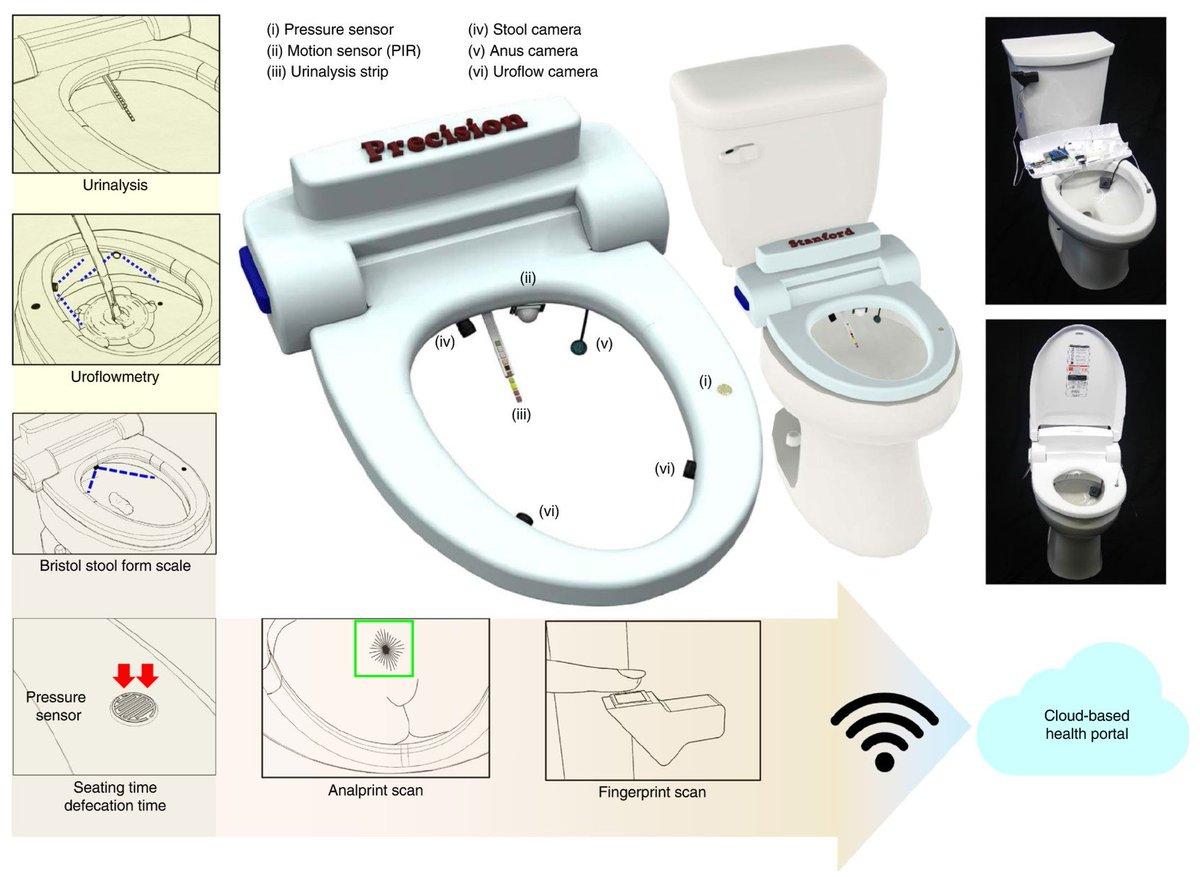 ユーザー認証は「お尻の穴」──尿や便で健康状態をチェックするスマートトイレ 米研究