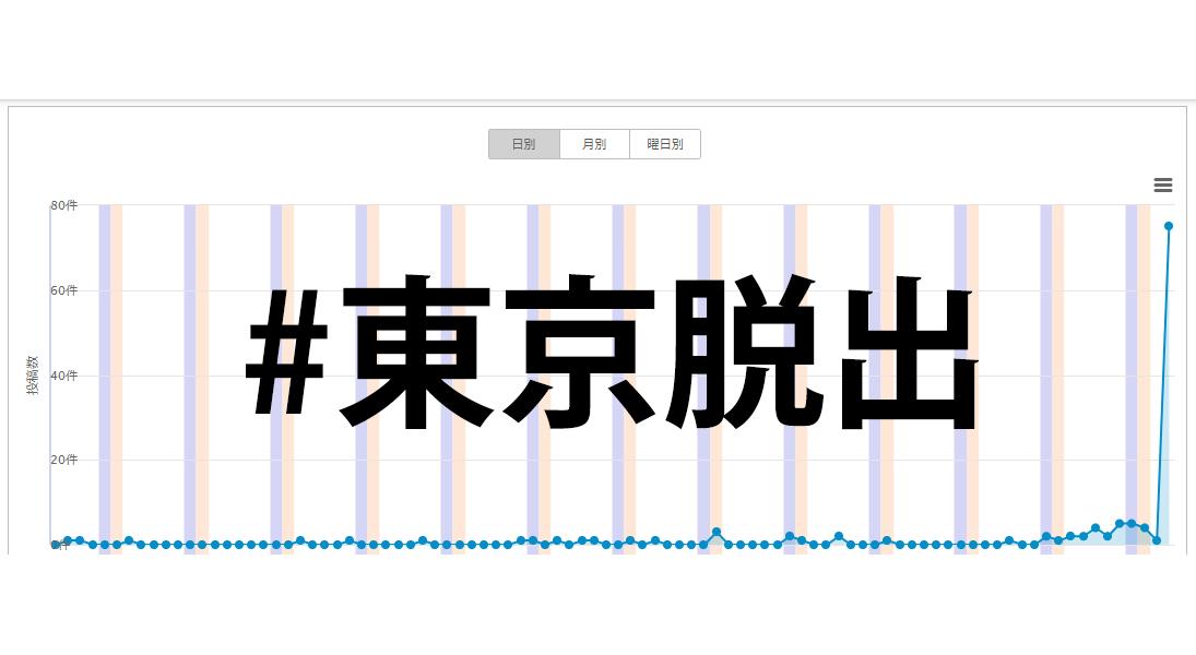 調査の結果、朝日新聞の記事以前には、「#東京脱出」はほとんど使われていませんでしたハッシュタグ「東京脱出」は本当にTwitter上で拡散されていたのか? 朝日新聞の記事による影響を調査してみた
