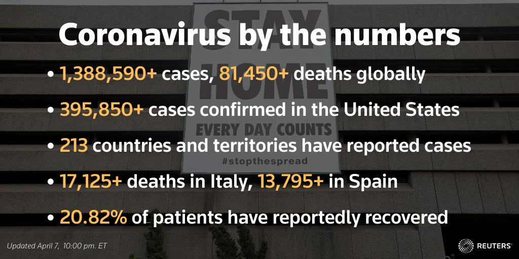 Follow @Reuters liveblog for the latest developments around the coronavirus outbreak