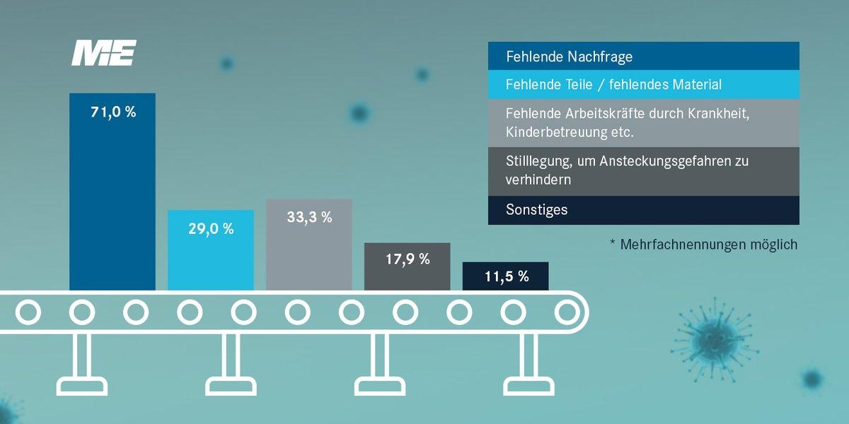 """ME-#Corona-Umfrage // 71 Prozent der befragten #Unternehmen, der #MEIndustrie in #BaWü, gaben die """"fehlende Nachfrage"""" als Grund für den #Produktion seinbruch an. Weitere Gründe #Coronakrise #coronaviruspic.twitter.com/tYBnGC0Z4U"""