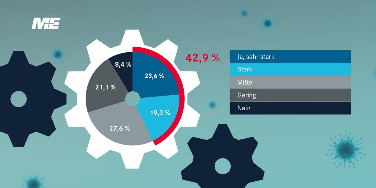 ME-#Corona-Umfrage // Wir haben gefragt, bei welchen Unternehmen der #MEIndustrie die #Produktion durch die #Coronakrise eingeschränkt ist. Das Ergebnis: Knapp 43 Prozent der #Unternehmen in #BaWü sind stark betroffen.pic.twitter.com/HYZhynYHhh