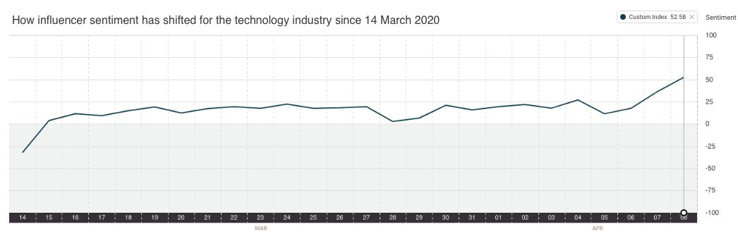 The sentiment score for the technology sector jumped from a 1-year-average of +14 to +31 last week and +71 today. Find out more about how the  #coronavirus impacts assets: https://t.co/fE625eJLnQ #covid19 #technology #industry #sector https://t.co/41nMgO0Hb8