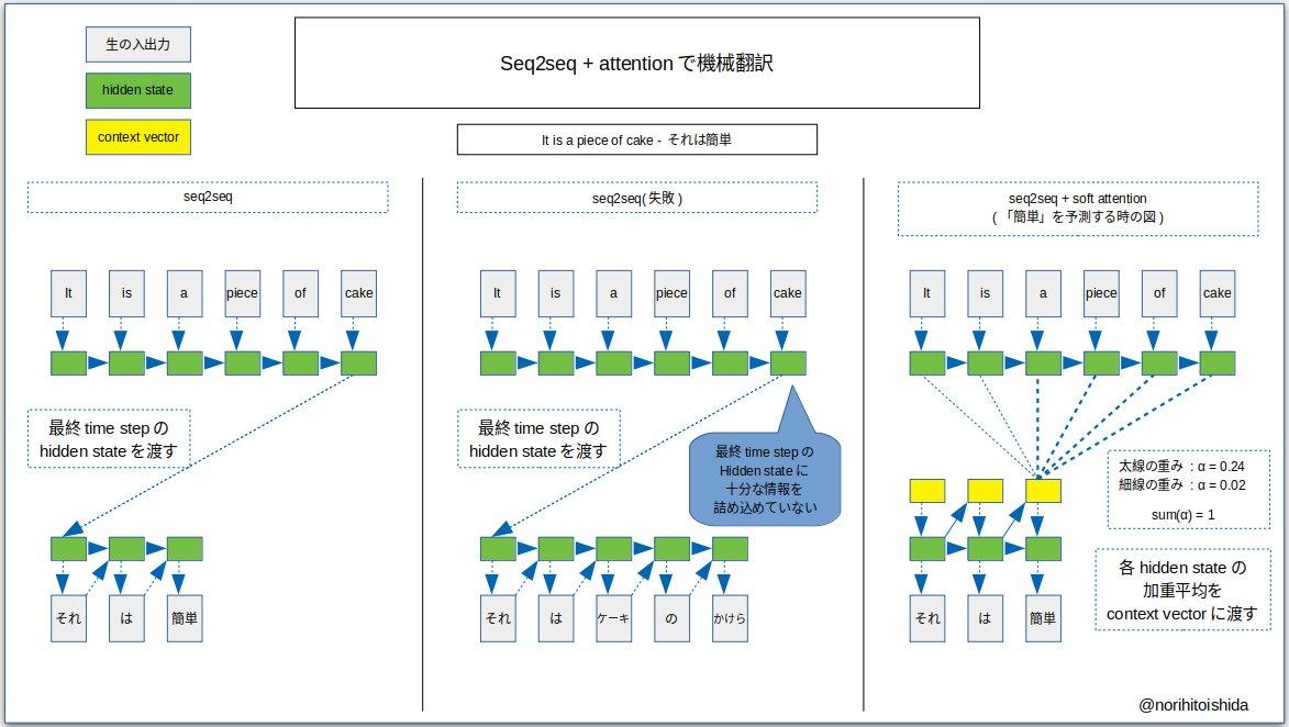 ざっくり理解する分散表現, Attention, Self Attention, Transformer先日のパンハウスゼミでは、Google翻訳の言語モデルBERTの基礎である、TransformerとAttention機構について解説しました。