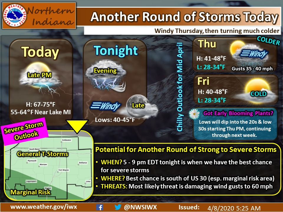 Another round of storms later today, windy on Thursday, then turning much colder...
