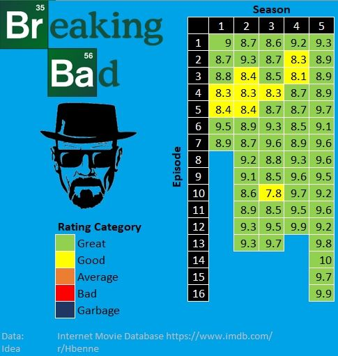 Data proves just how good Breaking Bad was. Source: buff.ly/2wmAQpu
