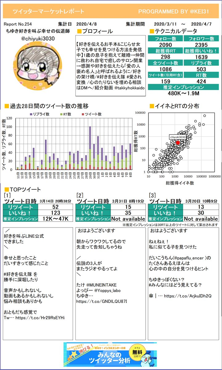 @chiyuki3030 ちゆき🕊好きを叫ぶ幸せの伝道師さんのレポートを作成したよ!どのツイートが一番でしたか?参考にしてもう一度つぶやくのもありですよ!プレミアム版もあるよ≫