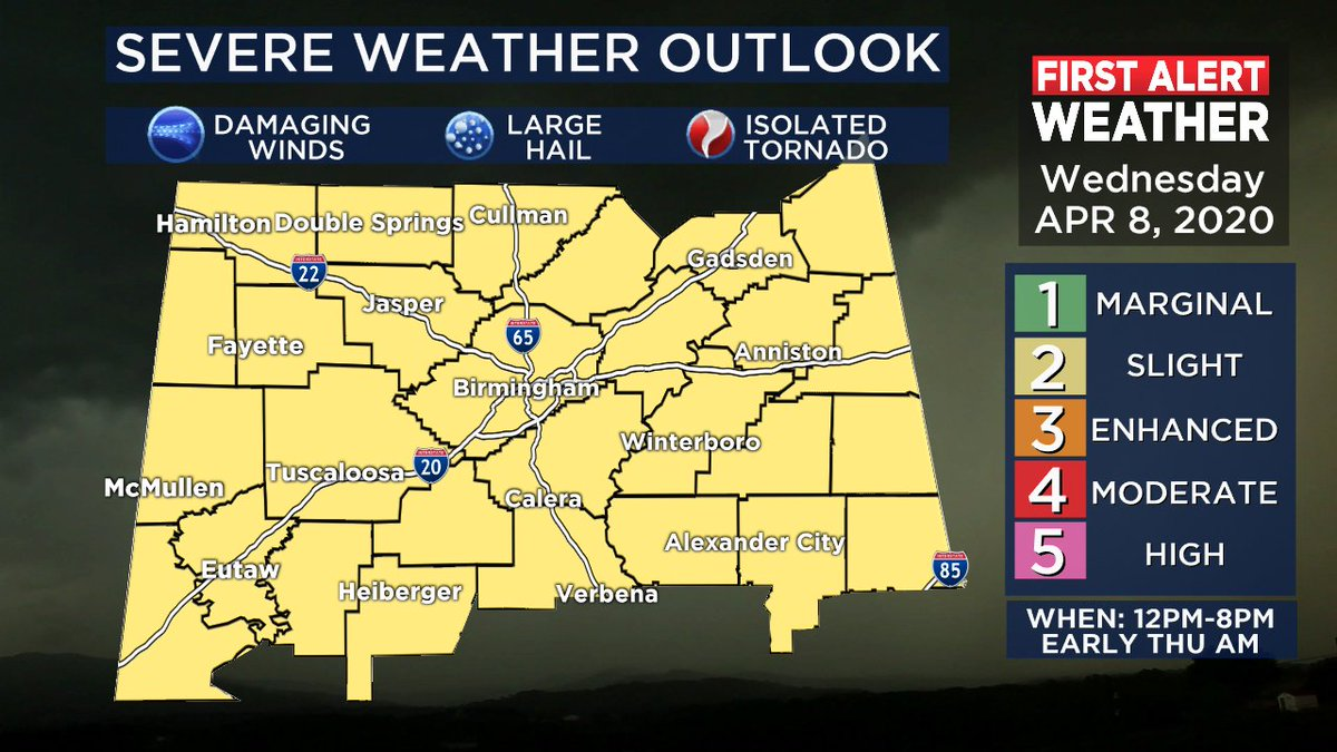 It could be an active afternoon across Central Alabama. Threat for strong and severe storms possible today between 12pm-8pm. Damaging winds and large hail the primary concerns. Could see another round of severe storms tonight (Thursday 2am-8am) #alwx #WBRCFirstAlert @WBRCnews