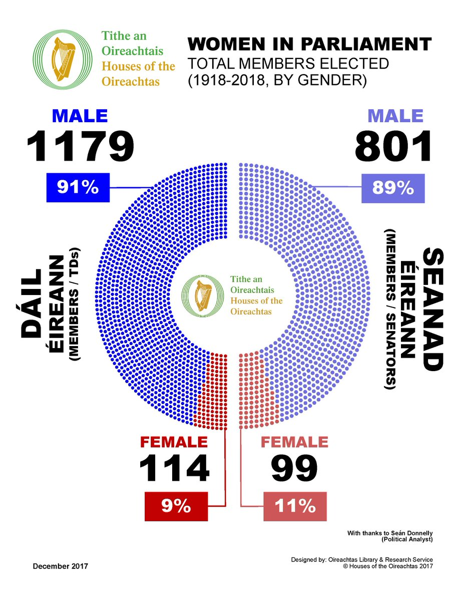Since 2018, there were 2 #MoreWomen elected to #Oireachtas  1 more TD in #GE2020  & 1 more Senator in #SE2020 There's 11 Seanad seats to be filled by next Taoiseach & we need to see #MoreWomen at the table! #EqualityCantWait another 100 years Credit:Sean Donnelly Oireachtas LRS <br>http://pic.twitter.com/ISQs4M12up