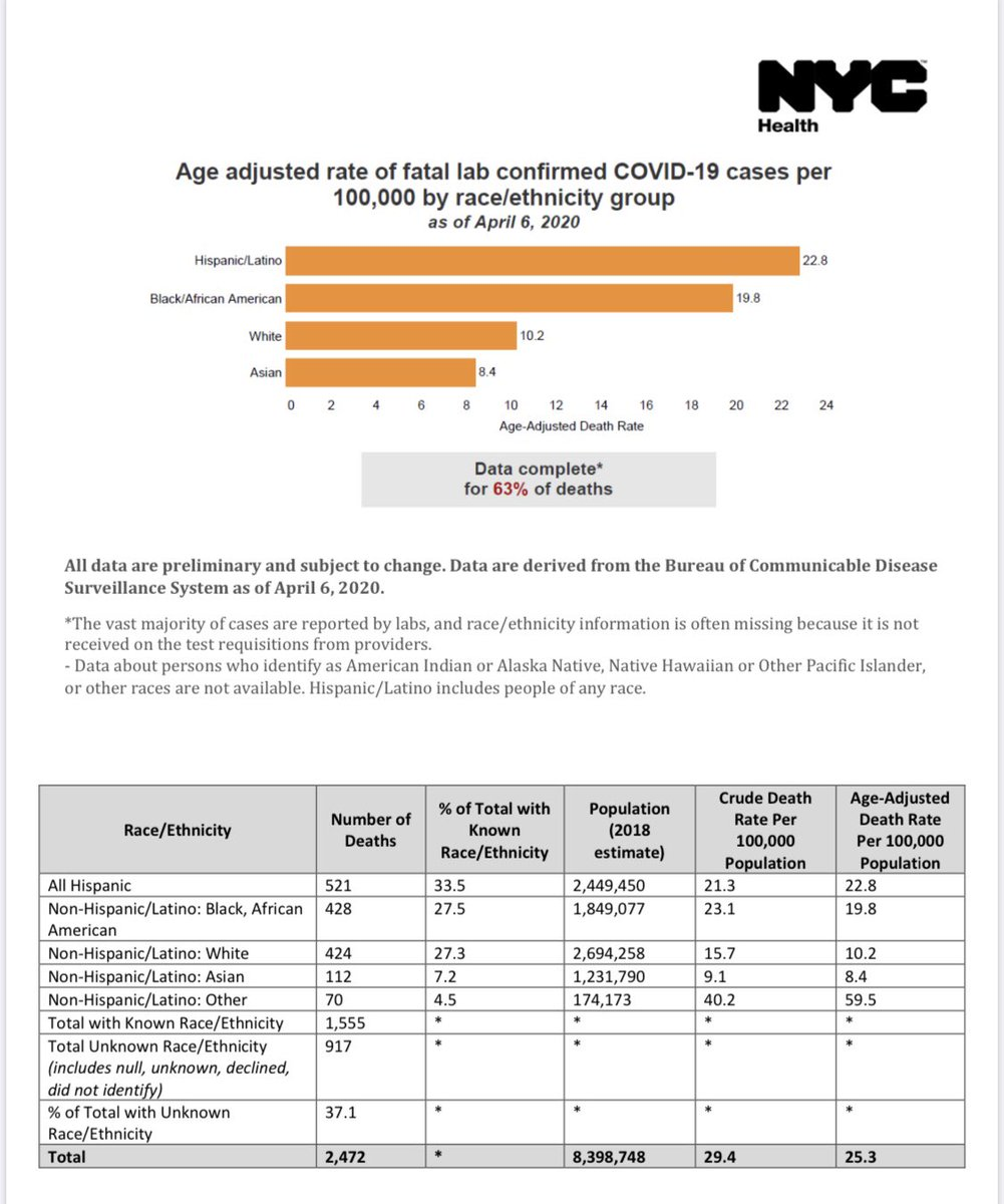.@nychealthy has released race/ethnicity data for deaths of persons with lab-confirmed #COVID19. Age-adjusted death rates are: Latinx 22.8/100,000 Black 19.8/100,000 White 10.2/100,000 Asian 8.4/100,000 Race/ethnicity data is complete for 63% of deaths. www1.nyc.gov/assets/doh/dow…