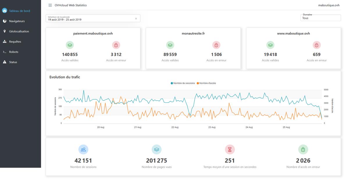 🆕Vous ne souhaitez pas espionner la vie privée de vos visiteurs, mais quand même connaître votre audience ? Venez tester le nouvel outil de statistique de nos hébergements web @OVHcloud_FR (en alpha privée) : https://t.co/4Rk44lS6VY https://t.co/IqPVtDBHxG