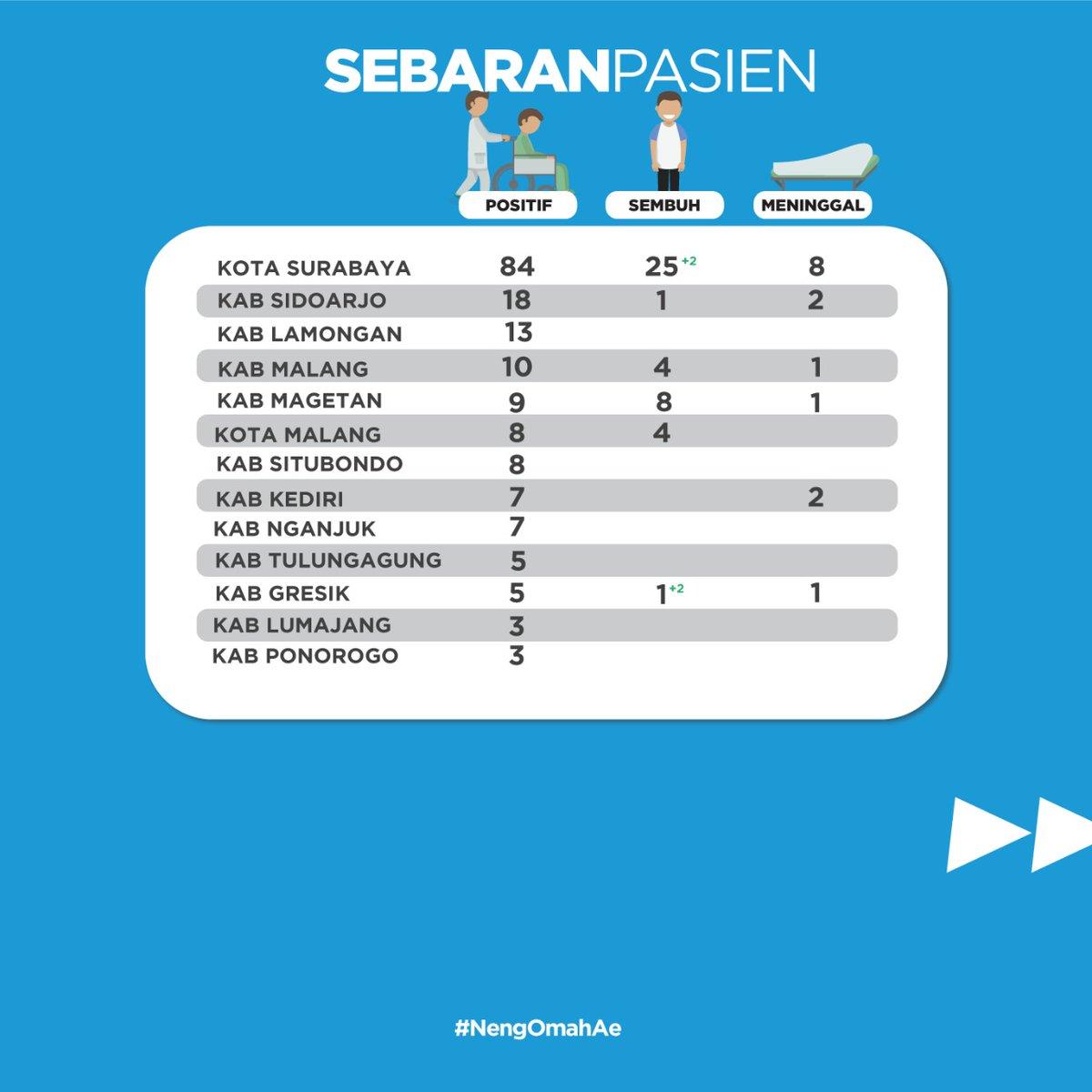 Pemprov Jawa Timur On Twitter Sobat Jatim Berikut Ini Peta Sebaran Covid 19 Di Jawa Timur S D Hari Ini Rabu 8 April 2020 Tetap Jaga Kesehatan Olah Raga Yang Cukup Dan Penuhi Kebutuhan
