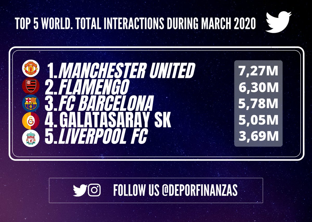 TOP 5 most popular football clubs in the world on #twitter during march 2020!     Total interactions   1.@ManUtd 7,27M   2.@Flamengo 6,30M   3.@FCBarcelona 5,78M   4.@GalatasaraySK 5,05M   5.@LFC 3,69M <br>http://pic.twitter.com/Mfh21rWJyh