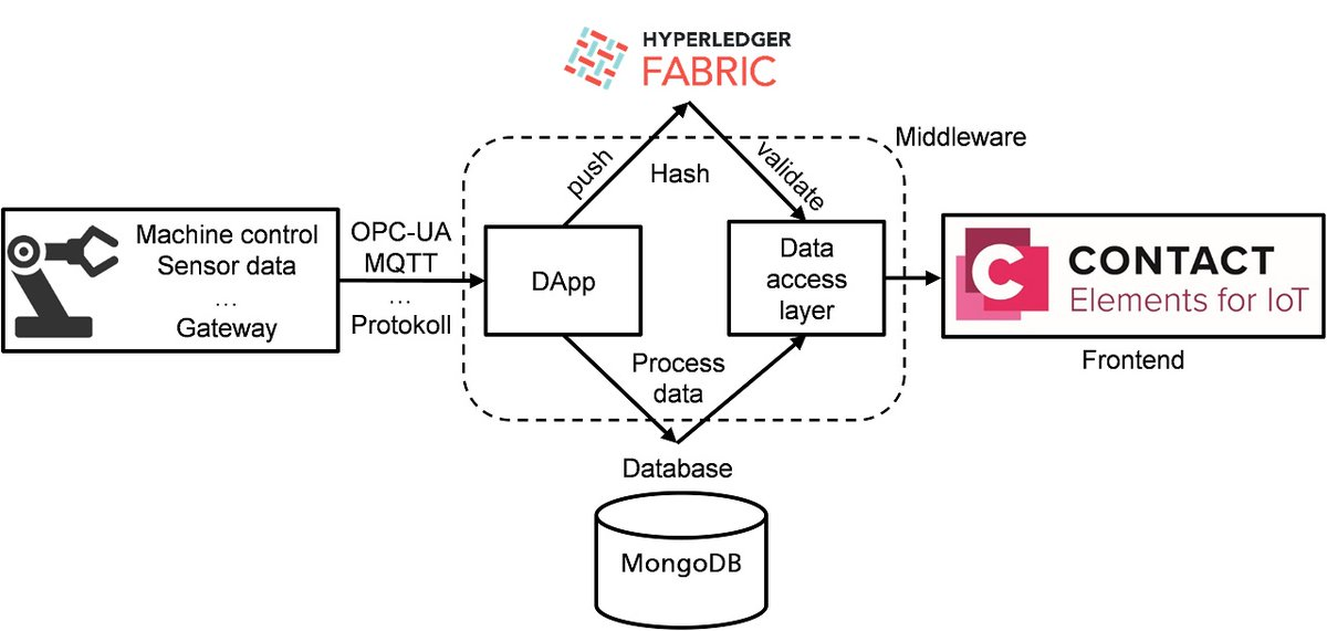 [New article] #DataSecurity is one of the big problems in today's digitally integrated production. Hyperledger Fabric's  #blockchain can provide a solution:   https://t.co/7tnjPQzWkV    #additivemanufacturing #3dprinting #industrie40 #digitalization https://t.co/hnmp57e8Dv