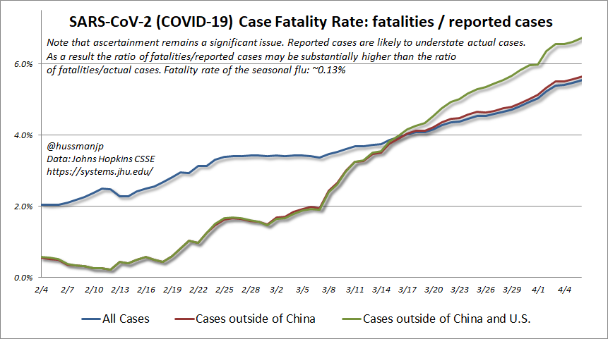 "Based on reported cases, global  #SARSCoV2 ( #COVIDー19) CFRs now reaching 6% or higher. While this inexorable rise implies more ""shadow"" cases than are actually reported, this gap doesn't reduce projected fatality *numbers* b/c the ascertainment ratio drops out (see my thread)."