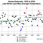Image for the Tweet beginning: Alaska statewide temperature in March