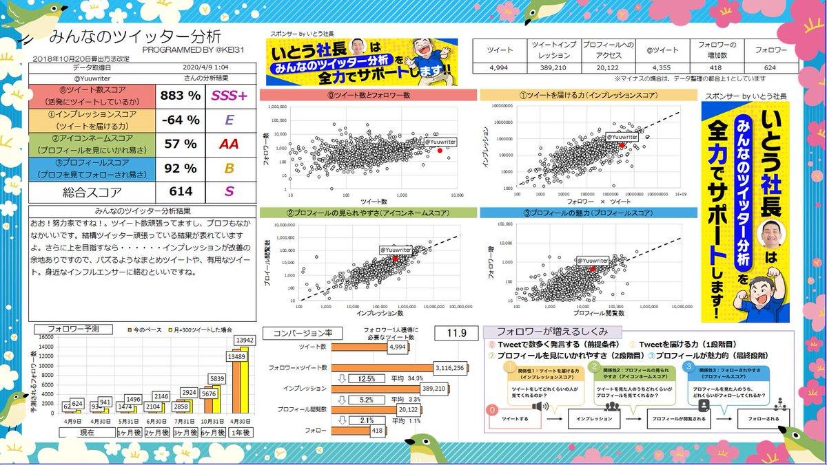 @Yuuwriter 総合スコア614!Sランクです! おお!努力家ですね!。ツイート数頑張ってますし、プロフもなかなかいいです。頑張っている結果が表れていますよ。あなたへのおすすめ記事  | Sponsor @hirokazuito0821みんなも分析しよう→
