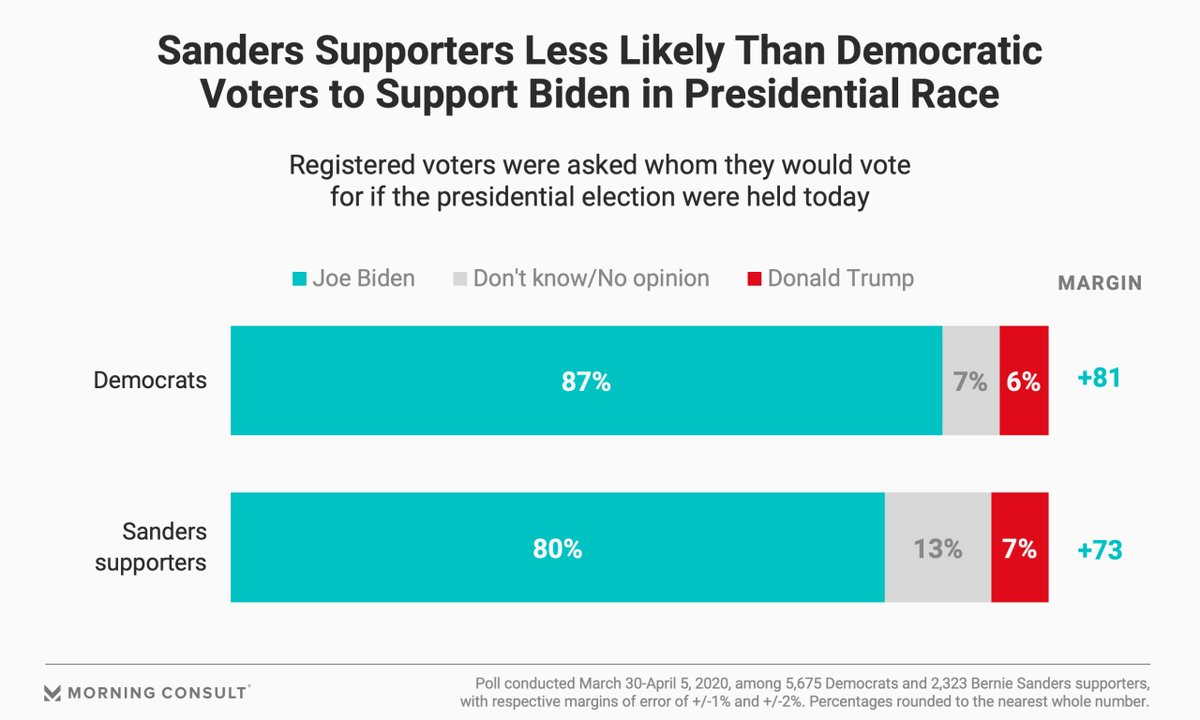 NEW: Most @BernieSanders supporters say theyll back @JoeBiden, but theyre less likely to do so than the average Democrat. A look at our polling as the former VP is the last man standing: morningconsult.com/2020/04/08/as-…
