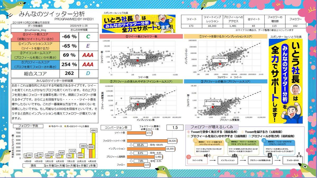 @nushisama_blog 総合スコア262!Dランクです! おお!これは潜在的に大化けする可能性アリです。ツイートを見た人がプロフも見てくれる率が高いです。あなたへのおすすめ記事  | Sponsor @hirokazuito0821みんなも分析しよう→