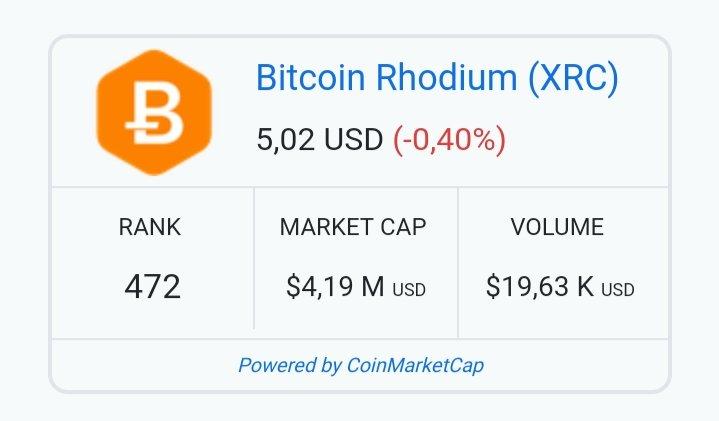 bitcoin rhodium coinmarketcap