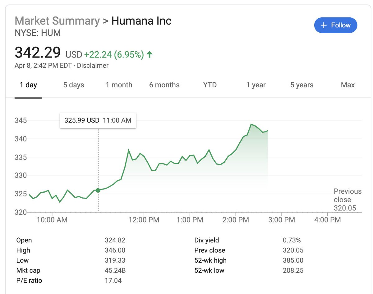 Every major health insurance company's stock price surged after Bernie dropped out of the race.  I feel sick.
