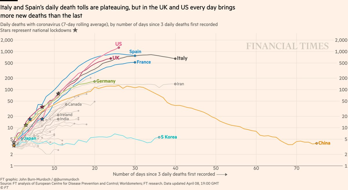 The US  recorded 1,929 deaths today (2020 Apr 8), the highest number of daily deaths ever in any country.  And this daily count is still RAPIDLY INCREASING, as seen from the large positive slope of the  curve below.  In #Spain  & #Italy , daily deaths count is DECREASING. pic.twitter.com/WFQYSkH2I0